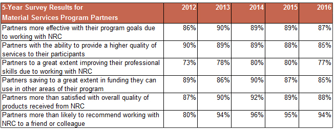 Survey Results for Material Services Program Partners